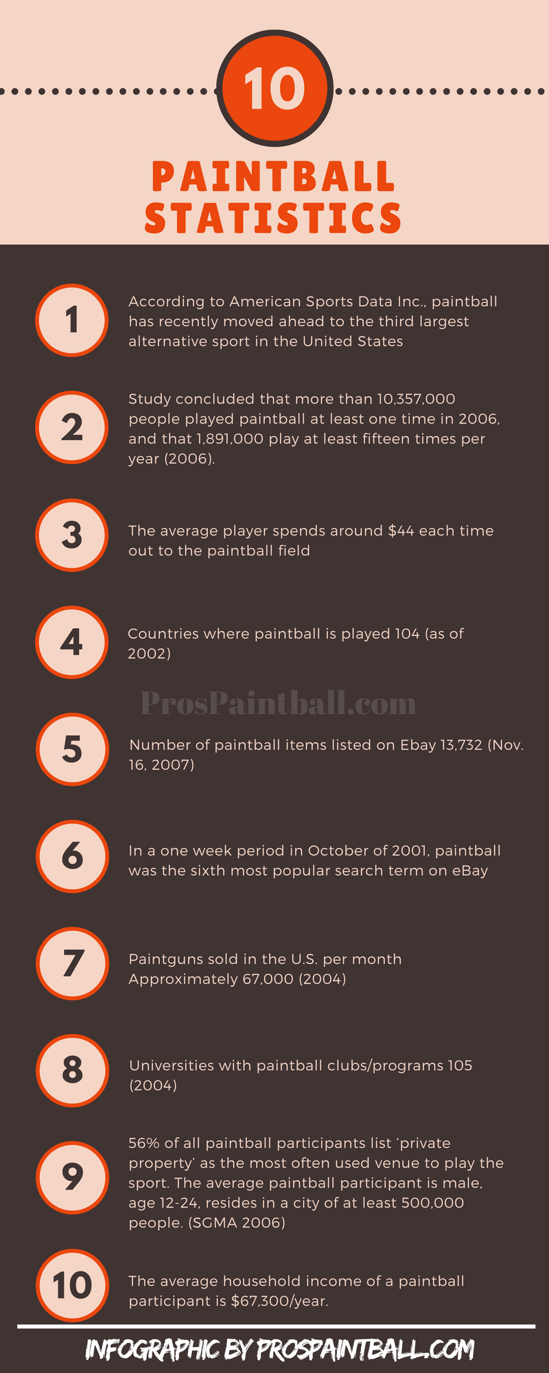 Paintball Facts By ProsPaintball