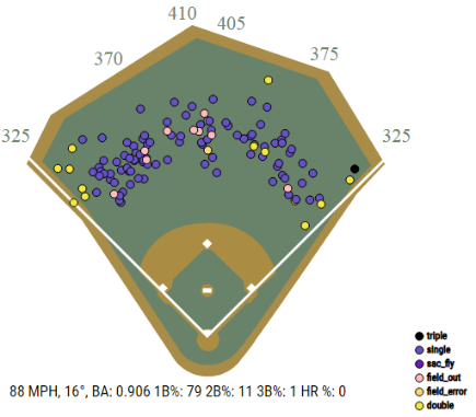 Spray Chart Max Kepler