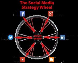 social-wheel