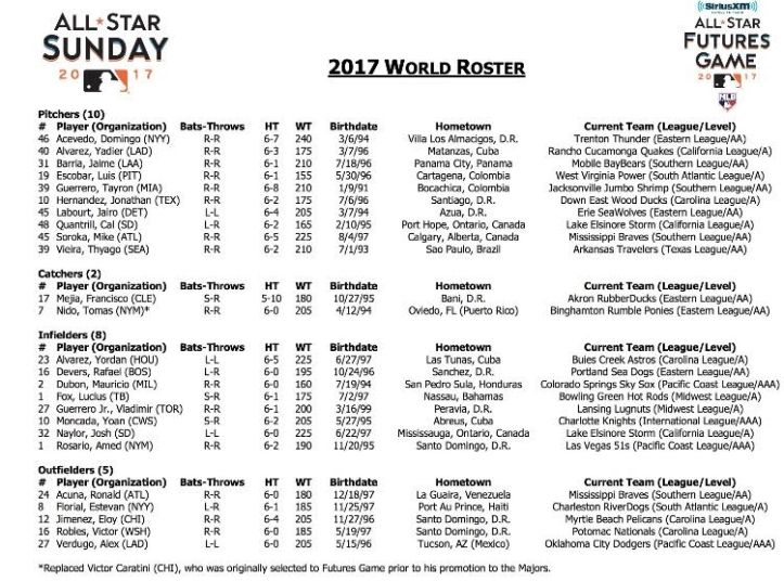 17 world roster