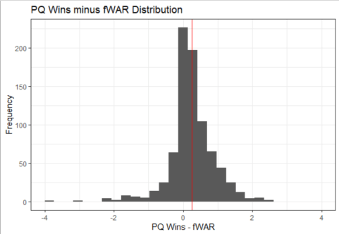 fWAR distribution