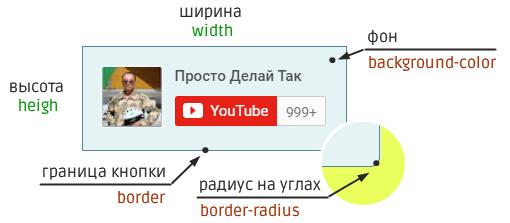 параметры кнопки подписаться на видеоканал