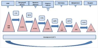 Пример кейса Управление розничными продажами в банке  воронка продаж