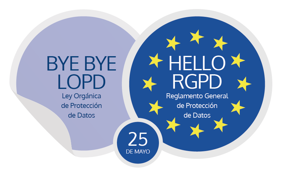 ¿A qué organizaciones se aplica el RGPD?