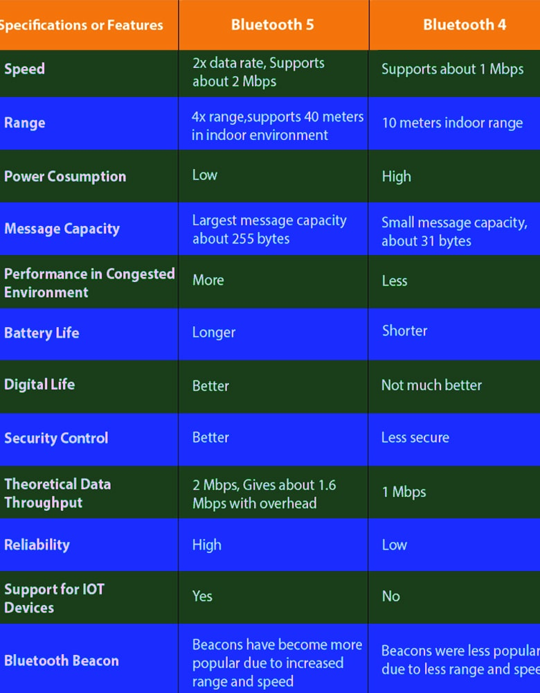 We Create A Chart Of The Bluetooth Version With The Comparison