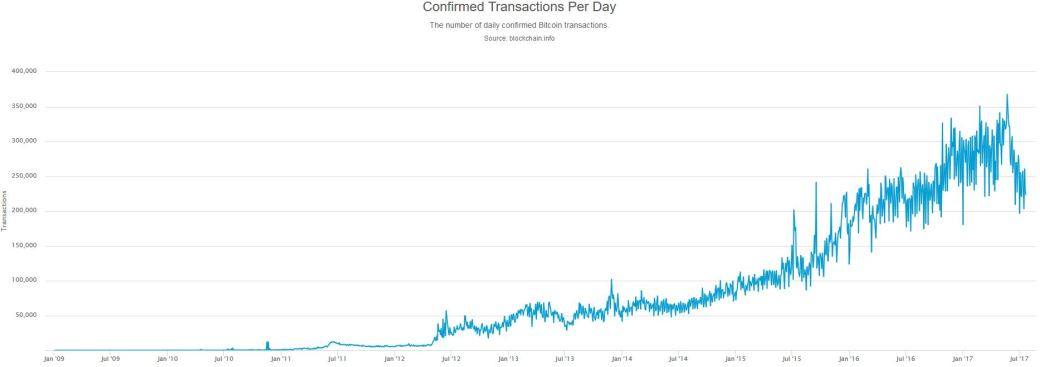 BTC_transactions_chart