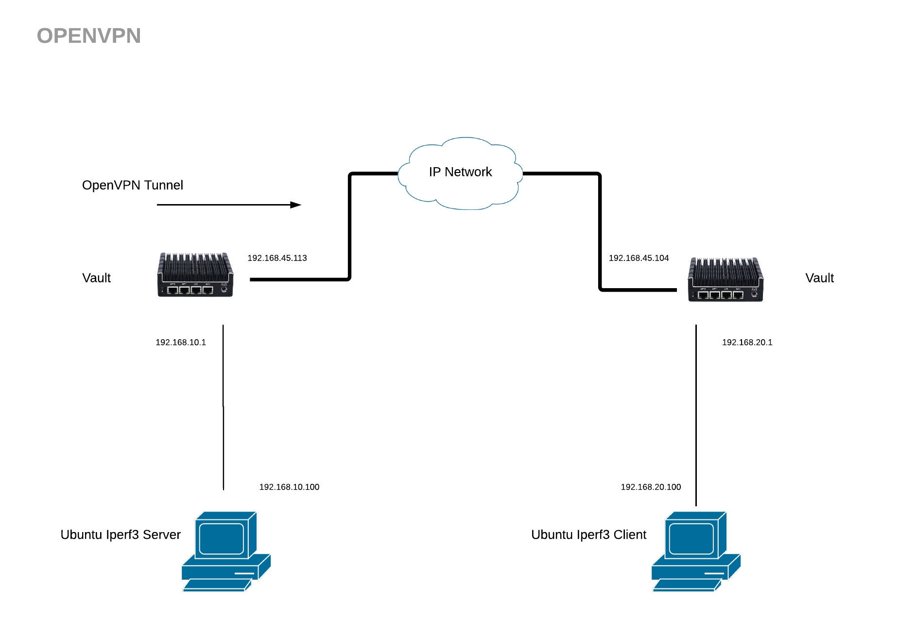 hight resolution of the difference between the lan example above and the openvpn tunnel is that the entire packet is encrypted end to end between the vault firewalls and the