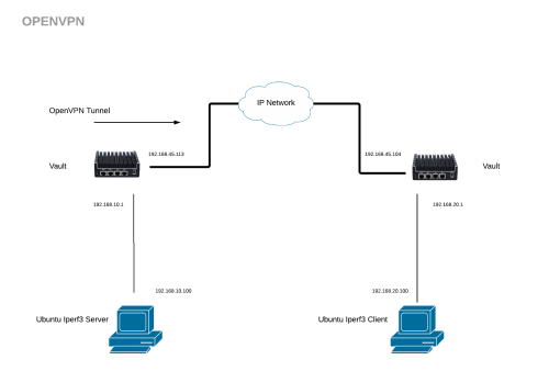 small resolution of the difference between the lan example above and the openvpn tunnel is that the entire packet is encrypted end to end between the vault firewalls and the