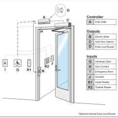 Example Of Fire Exit Diagram Ford 8n Wiring Specifications Access Control Topology: Home Security Systems | Kw Area