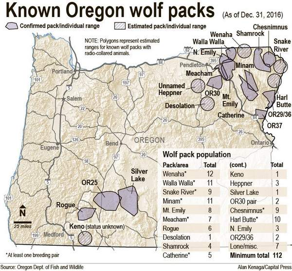 protect the wolves, oppose welfare ranching