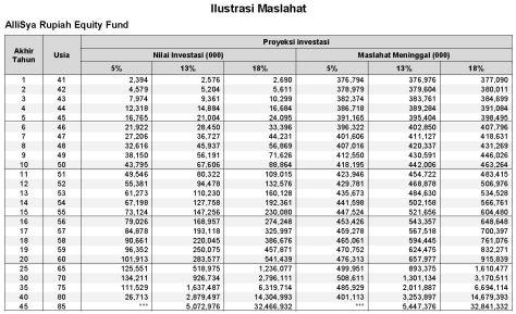Uang Pertanggungan Asuransi Jiwa Dan Kesehatan Syariah
