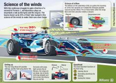 Science of the Winds