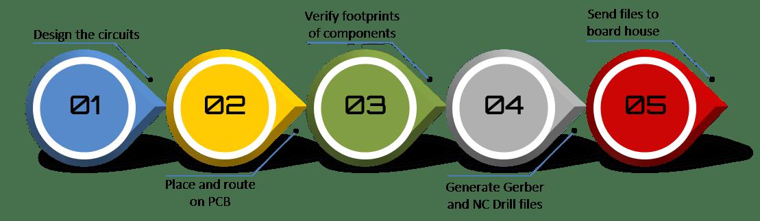 PCB Design - ProteShea