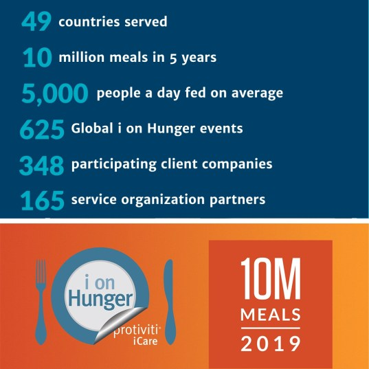 10 Million Meals i on Hunger Stats.jpg
