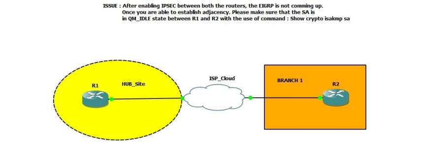 cisco Ipsec site to site vpn gns3 lab