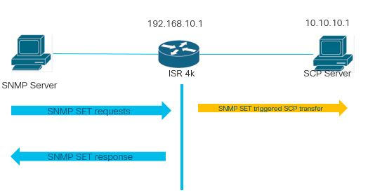 ISR4k SCP transfer with SNMP SET command