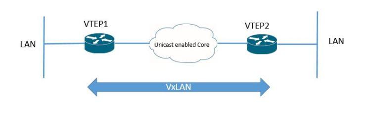 VxLAN Cisco ASR1000 unicast mode
