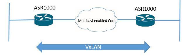 Cisco Vxlan ASR1000 Multicast mode