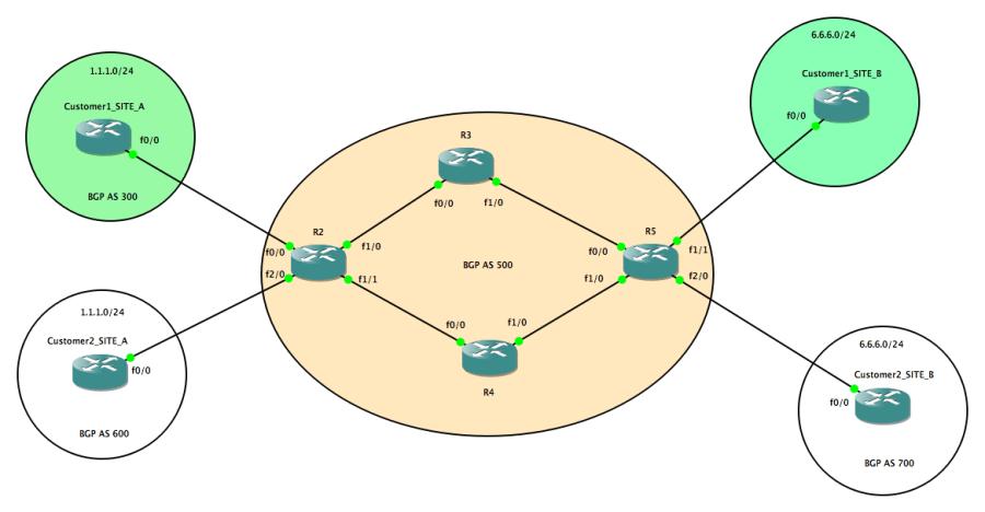 MPLS VPN Cisco