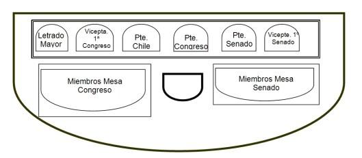 Disposición de la Mesa