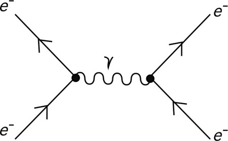 Feynman Diagrams are Maths not Physics | Protons for