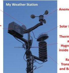 photo of my weather station with the various parts labelled [ 1280 x 720 Pixel ]