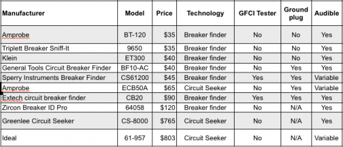 Circuit Breaker Finders And Tracers Tested
