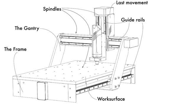 Centres d'usinage CNC, procédé et caractéristiques des