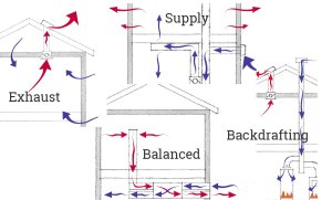 WholeHouse Mechanical Ventilation: Exhaust, Supply, Balanced, and Backdrafting | ProTradeCraft