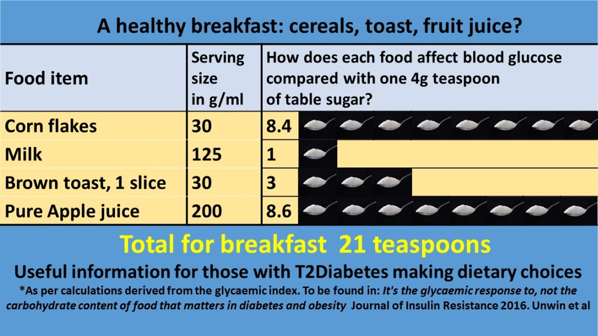 Standard-Healthy-Breakfast-Sugar-Equivalent-Infographic