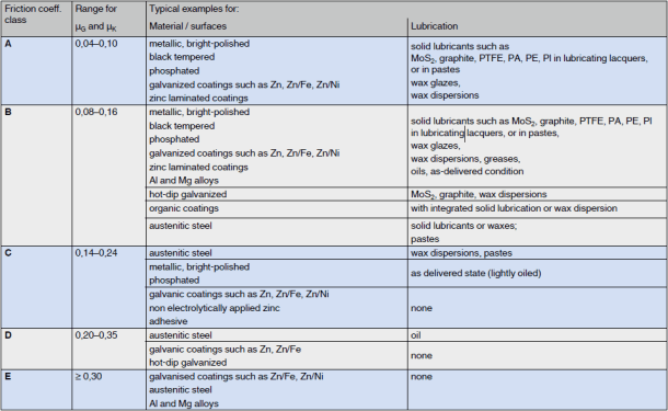 Friction coefficients for threads