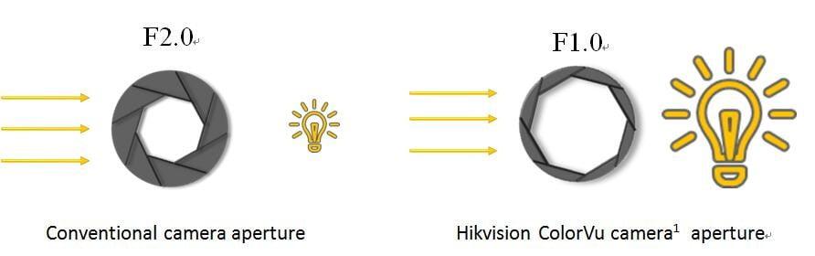 Hikvision ColorVu kamere