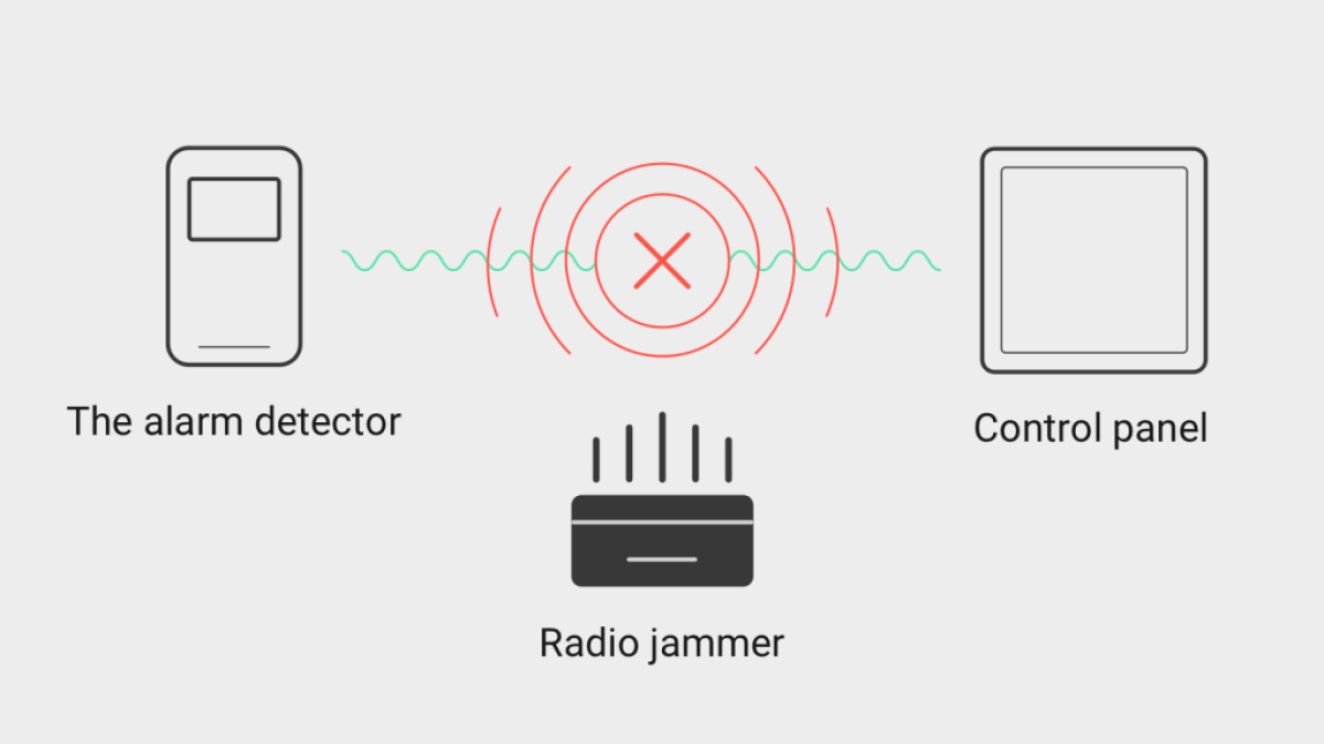 ometanje bežičnog alarmnog sistema