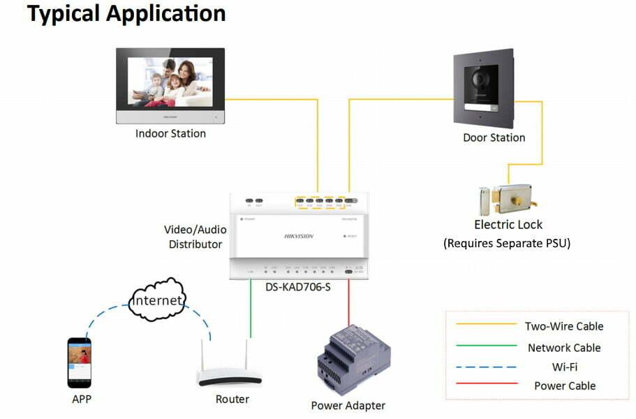 Hikvision IP Interfon za zgrade sa 2 žice