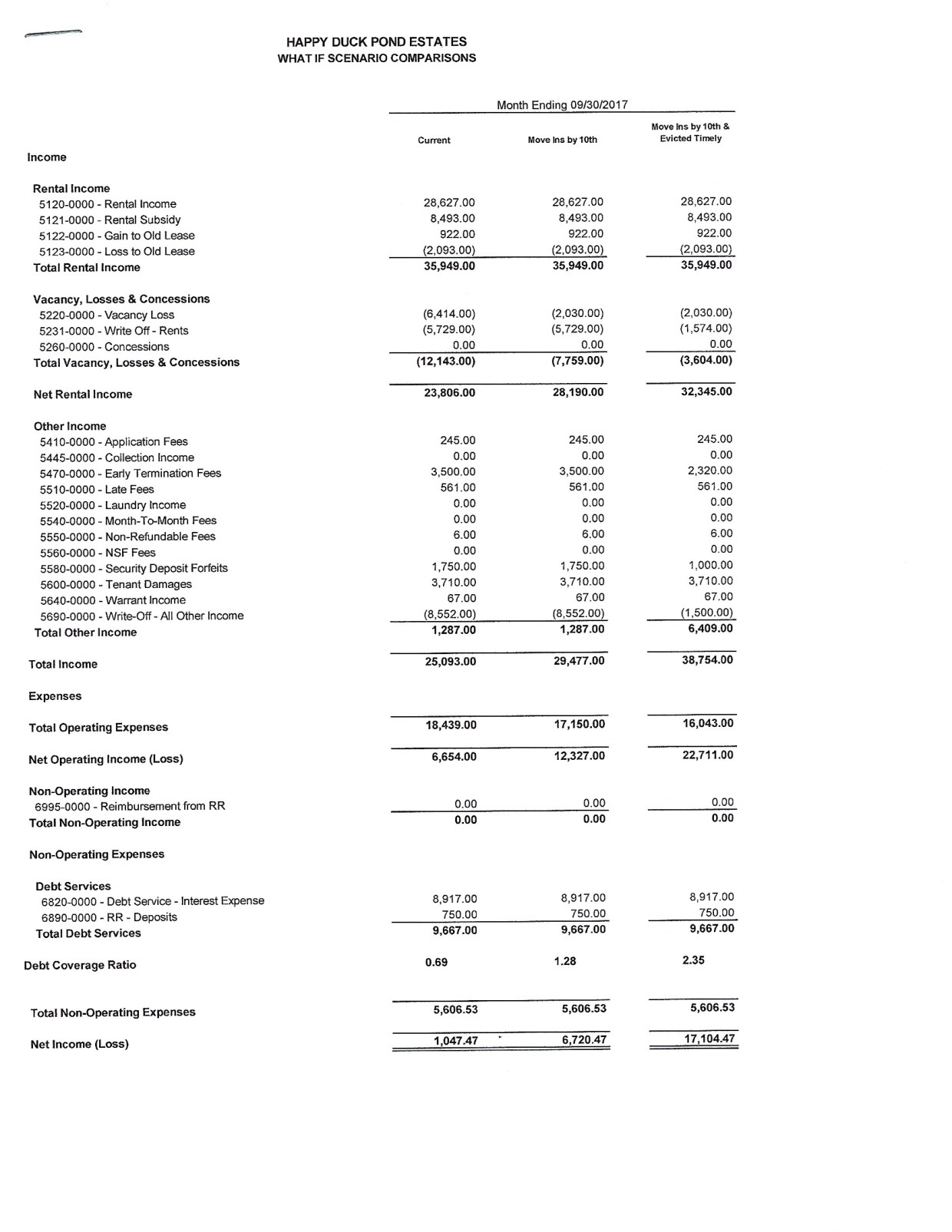 Multifamily Sample Financial Statement Comparison Chart