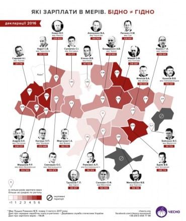 Мер Тернополя Сергій Надал отримує зарплату, яка в 6,6 разів перевищує середню