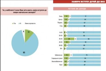 52% тих, хто особисто або чиї діти здавали ЗНО, користувалися послугами репетиторів при підготовці