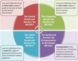 GST to bring One Nation-One Tax
