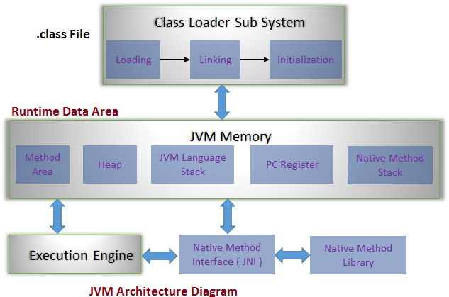 jvm architecture in java with diagram portable generator transfer switch wiring prowessapps difference between jdk jre nad virtual machine is a software it specification that provides runtime environment which bytecode can be executed