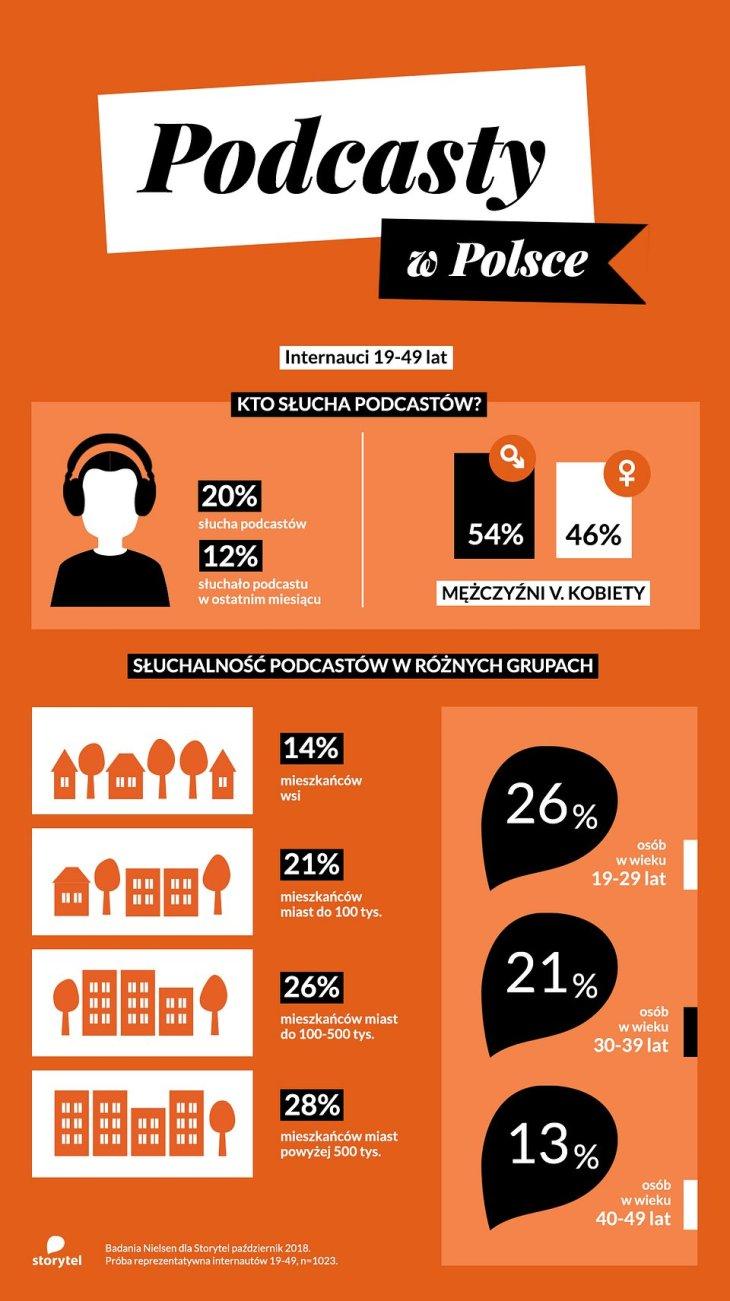 infografika_podcasty_Storytel.jpg