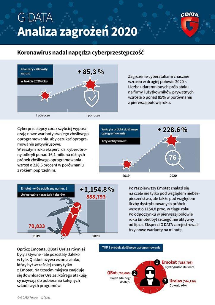 G DATA Analiza zagrożeń 2020.jpg