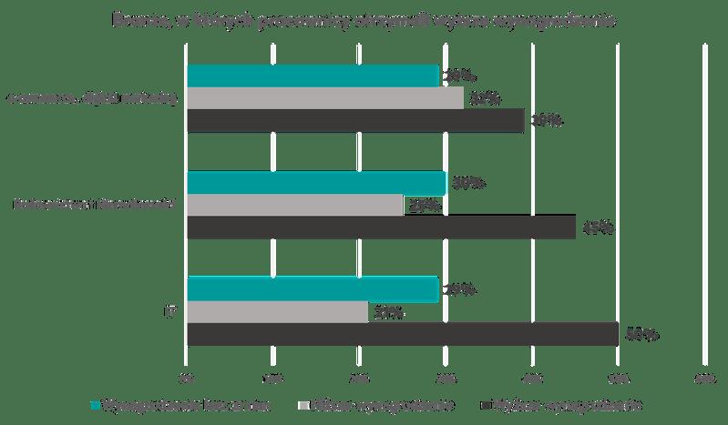 Wykres2_Wzrosty wynagrodzeń.png