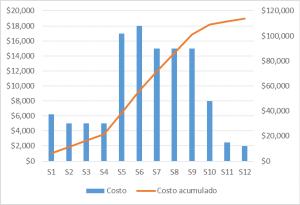 Presupuesto por semana y acumulado en formato gráfico