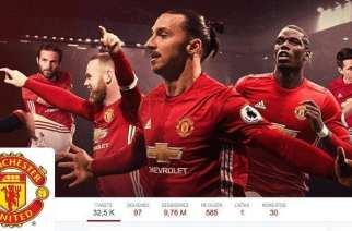 Los clubes de Premier League y las redes sociales