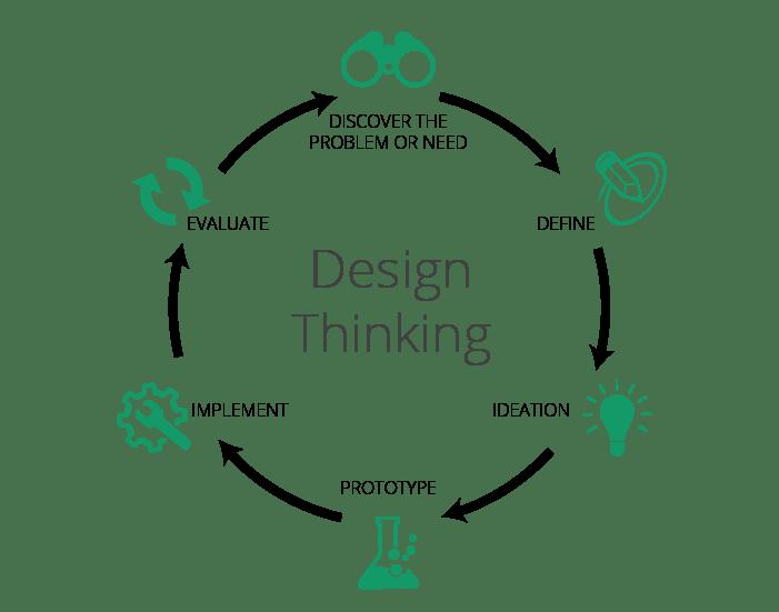 Curso gratuito sobre Innovación con Design Thinking