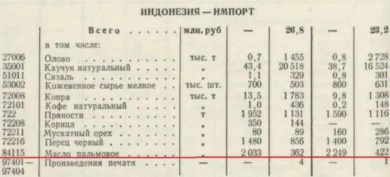 импорт пальмового масла СССР