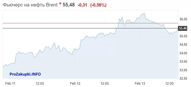 price_oil_low