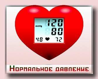 Показатели артериального давления в норме