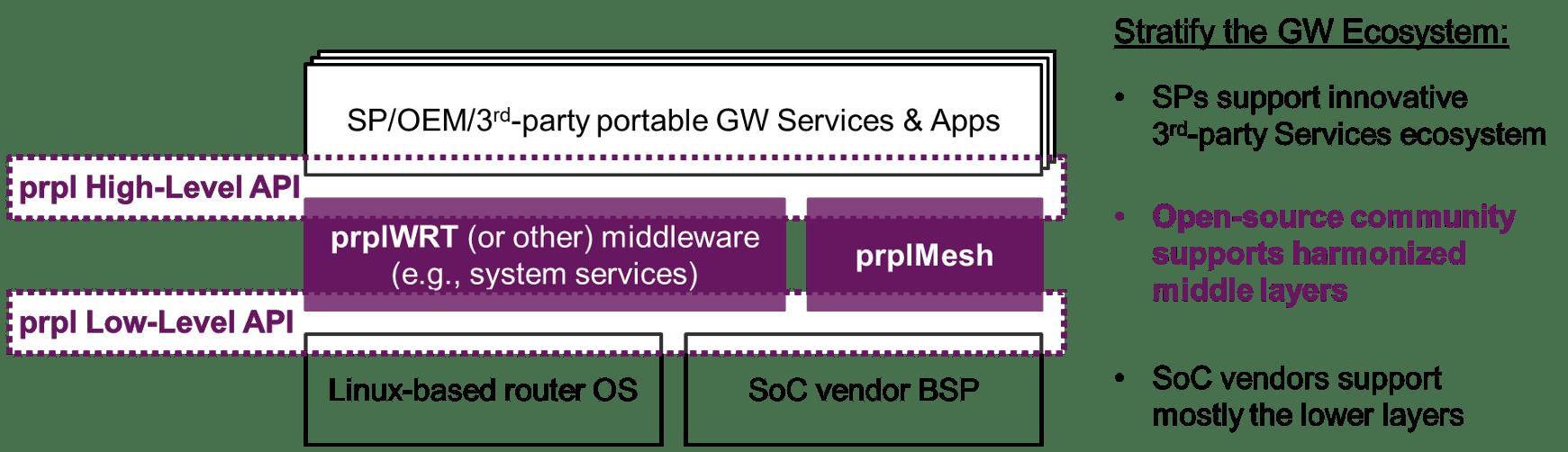 Open Gateway ecosystem diagram