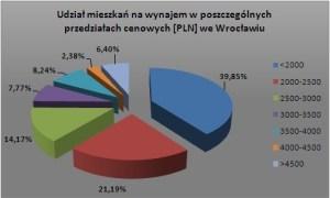 wroclaw-maj-2009
